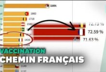50 Millions De Vaccines La Course De Graphique Qui Montre La Progression Francaise 7Bgtibqbp1M Image